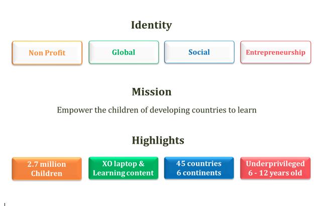 Identity OLPC Academy